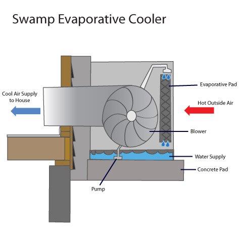 Evaporative Air Conditioning Livingston Parsippany Summit