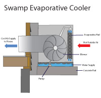 Evaporative swamp cooler air conditioners in New Providence