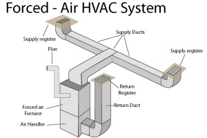 Forced air heating parsippany summit livingston for Types of forced air heating systems