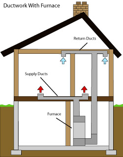 diagram of how air ductwork operates within a Warren home