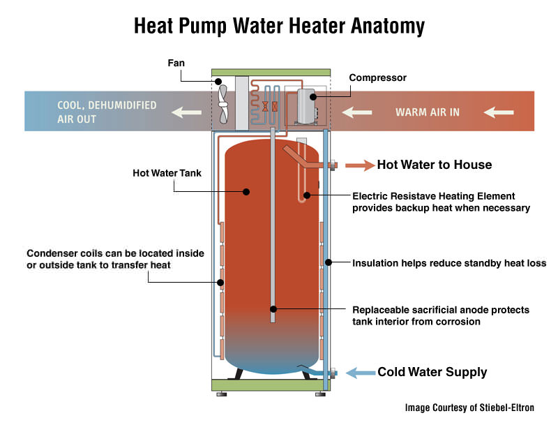 Heat Pump Water Heaters Livingston Parsippany Summit
